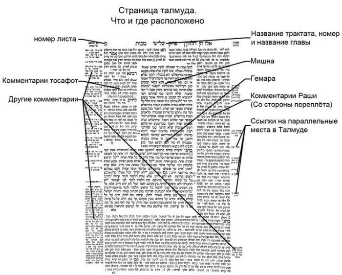 Изображение на лист от талмуда с обяснения на руски.
