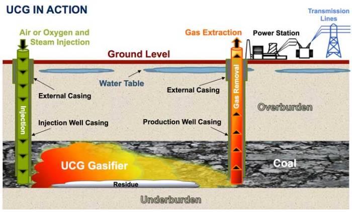 UCG-Process-726px