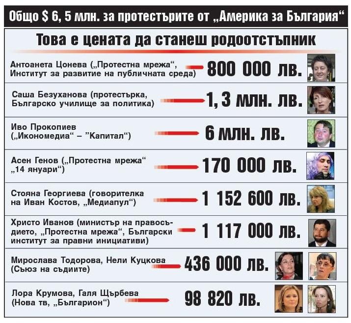 Image result for америка за българия грантове